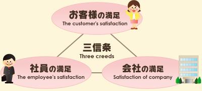 三信条 お客様の満足 社員の満足 会社の満足