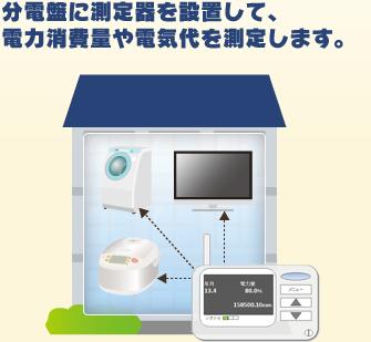 分電盤に測定器を設置して、電力消費量や電気代を測定します。